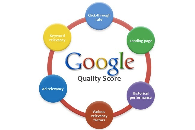 google quality score websites