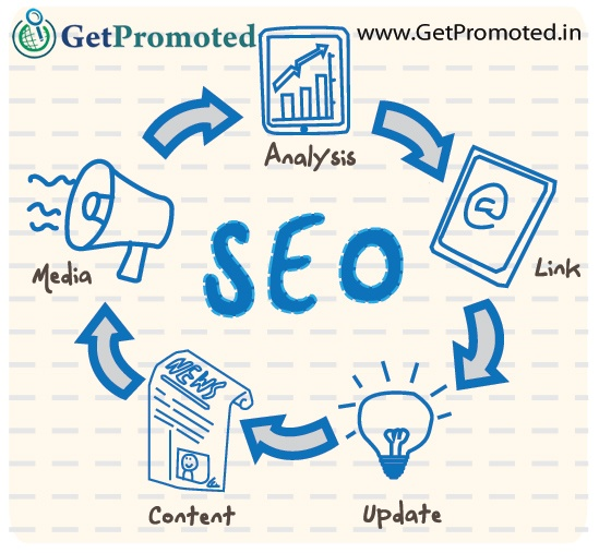 how to hire seo