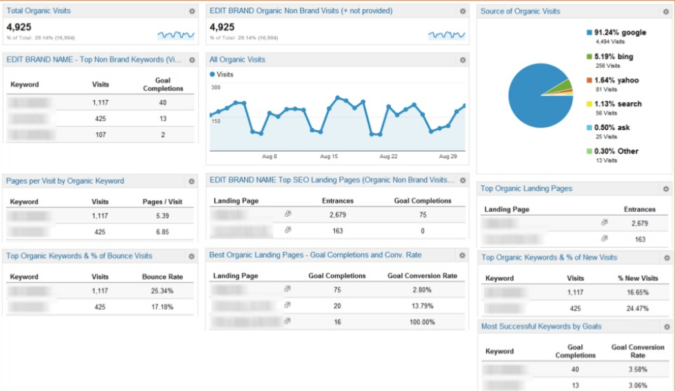 google analytics seo dashboard